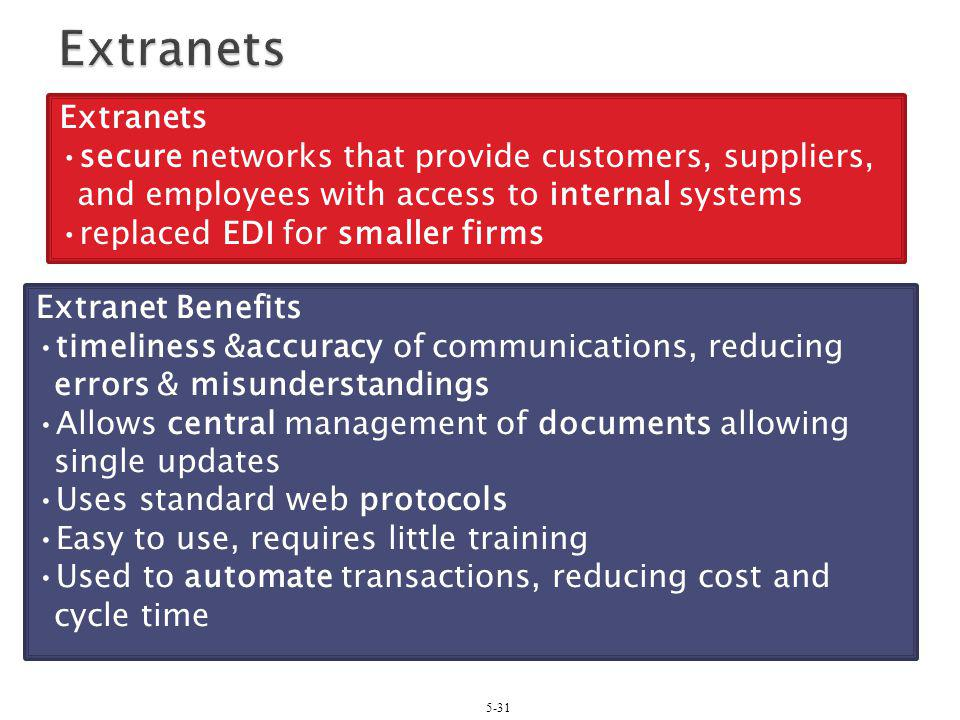 Extranets Extranets. secure networks that provide customers, suppliers, and employees with access to internal systems.