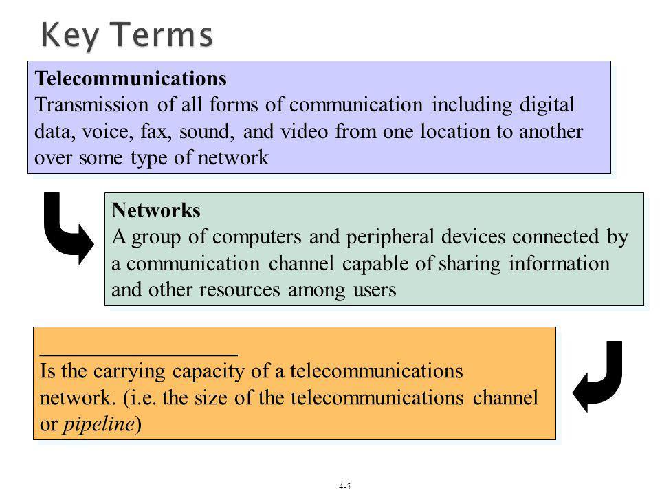Key Terms Telecommunications