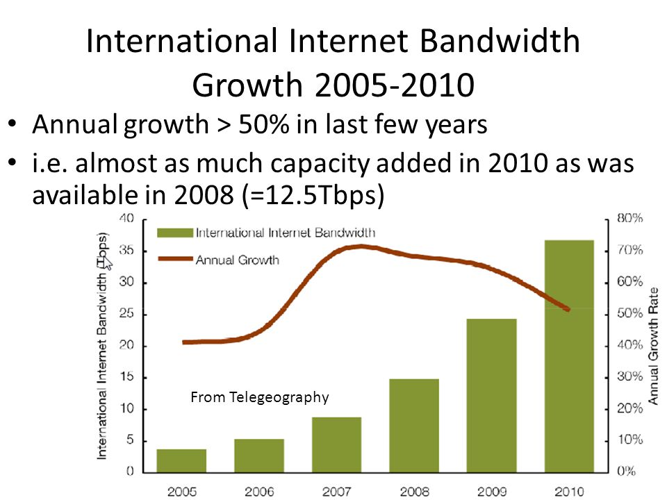 International Internet Bandwidth Growth 2005-2010
