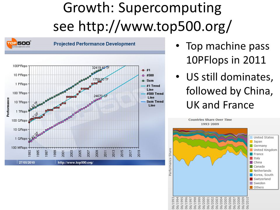 Growth: Supercomputing see http://www.top500.org/