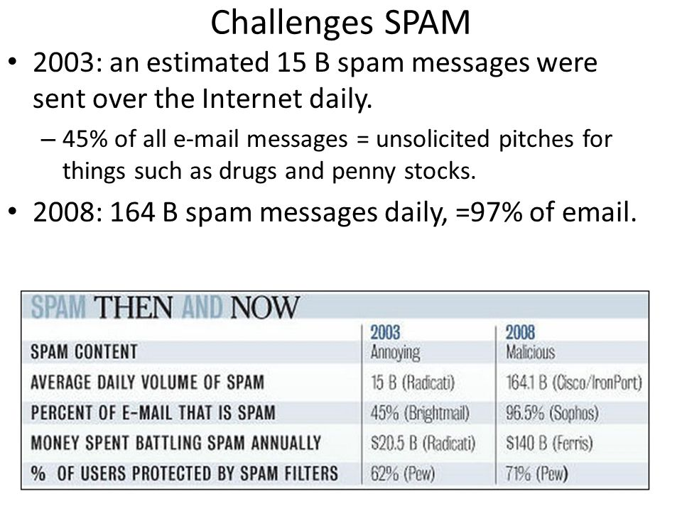 Challenges SPAM 2003: an estimated 15 B spam messages were sent over the Internet daily.
