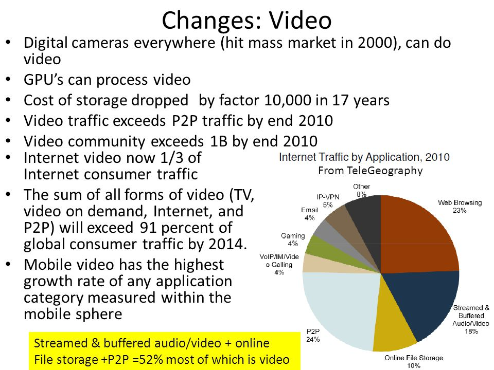 Changes: Video Digital cameras everywhere (hit mass market in 2000), can do video. GPU's can process video.