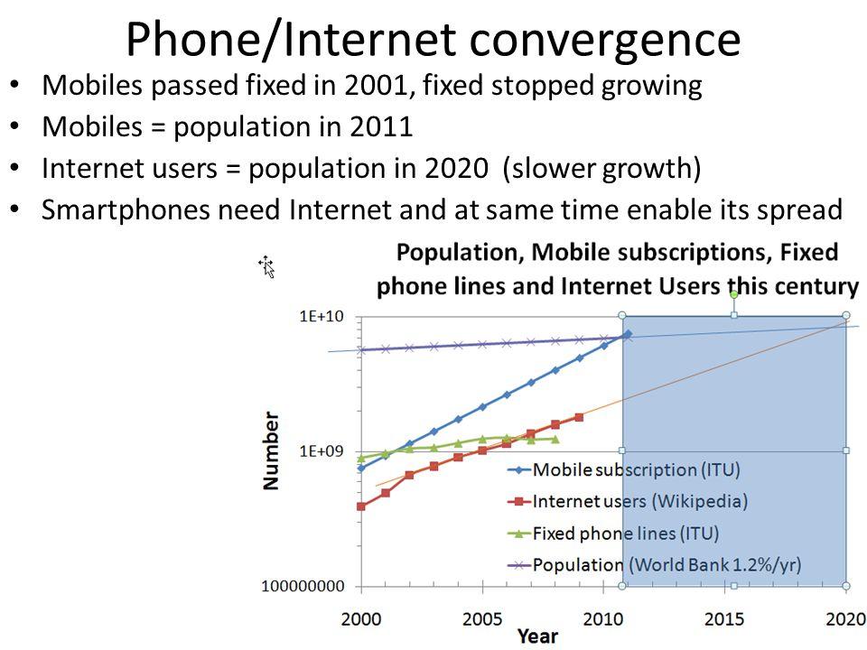 Phone/Internet convergence
