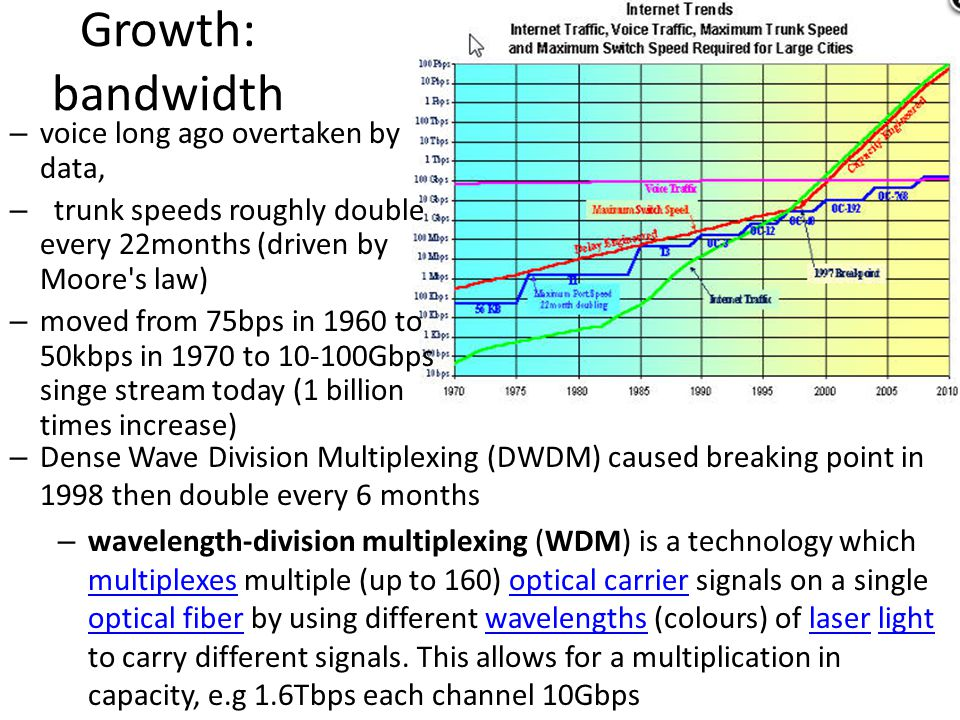 Growth: bandwidth voice long ago overtaken by data,