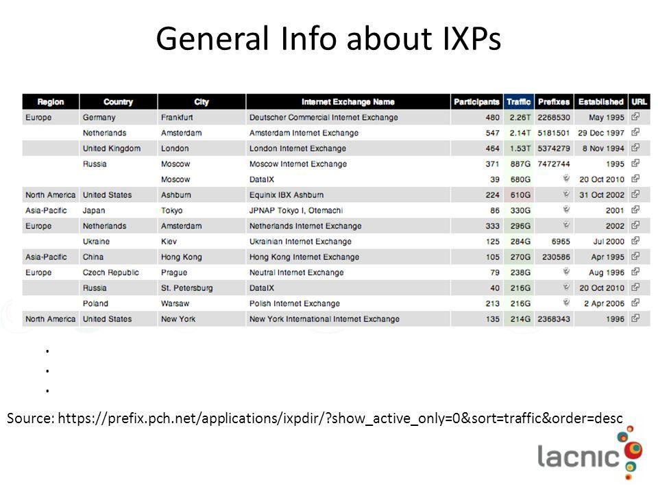 General Info about IXPs