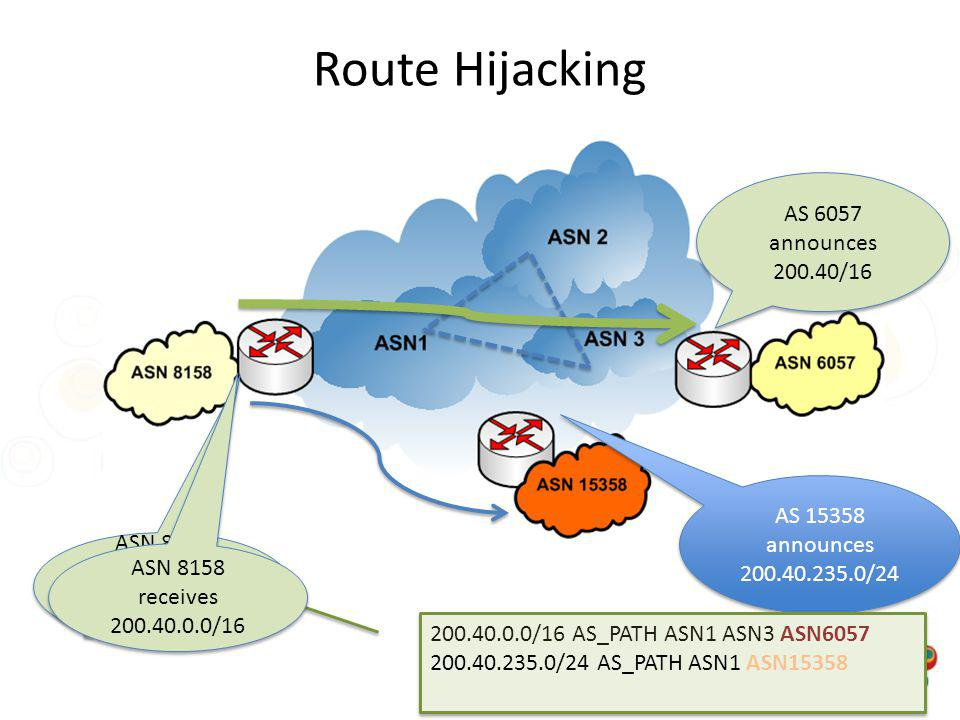 Route Hijacking AS 6057 announces 200.40/16
