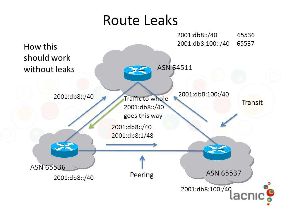 Route Leaks How this should work without leaks ASN 64511 Transit