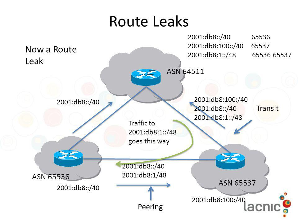 Route Leaks Now a Route Leak ASN 64511 Transit ASN 65536 ASN 65537