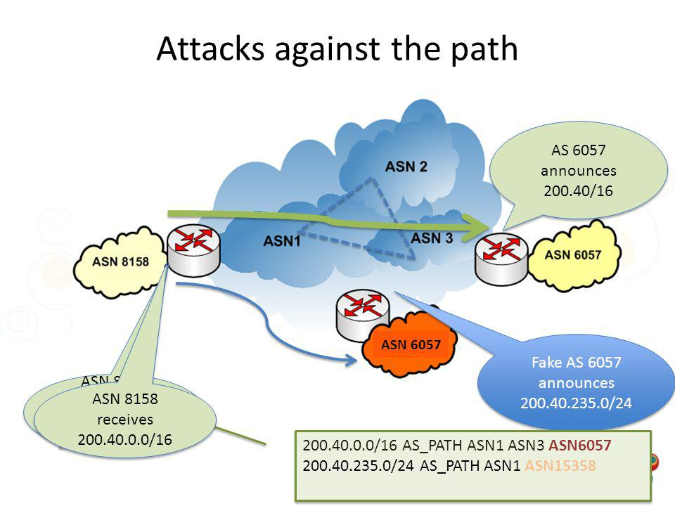 Attacks against the path