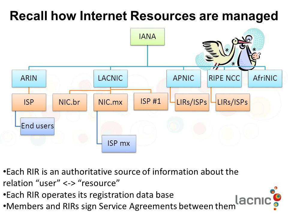 Recall how Internet Resources are managed
