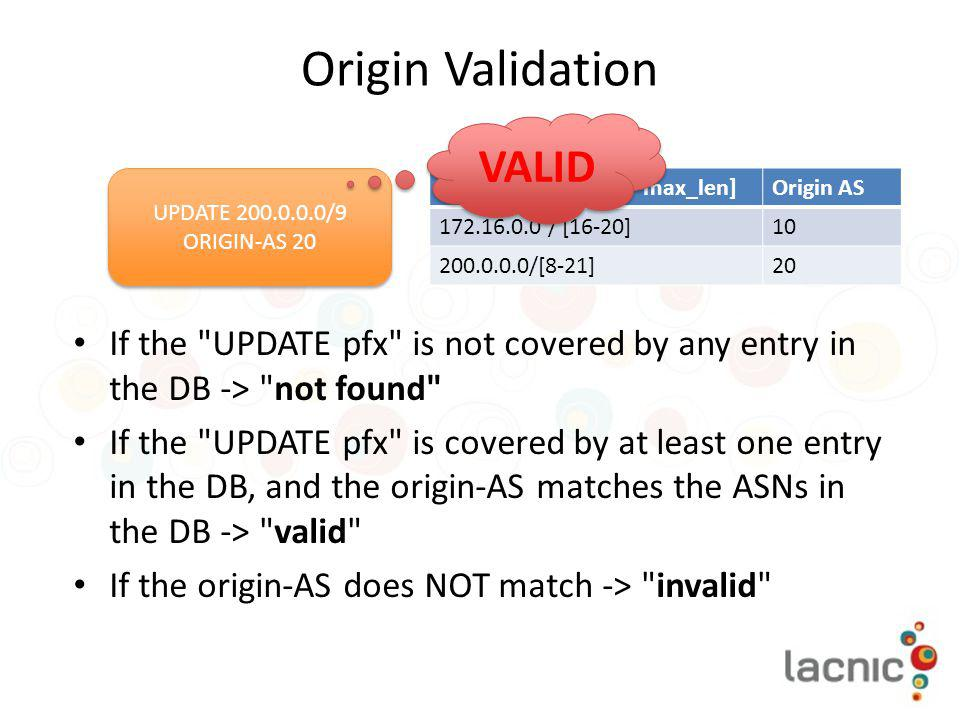 Origin Validation VALID