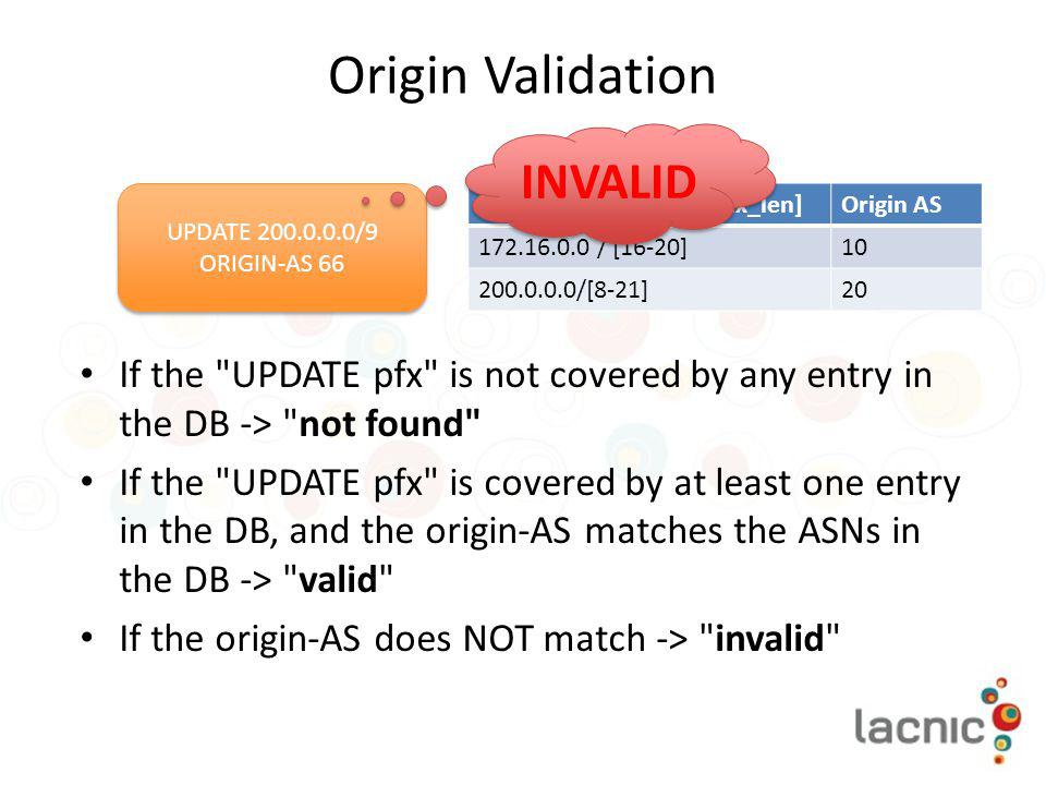 Origin Validation INVALID