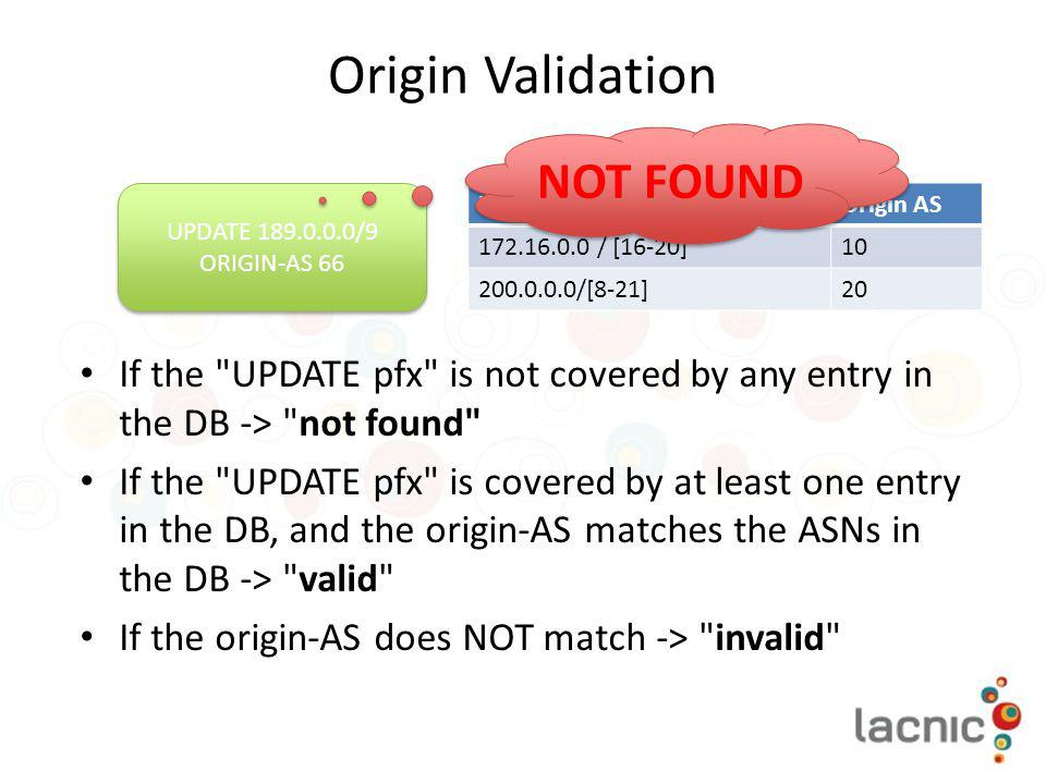 Origin Validation NOT FOUND