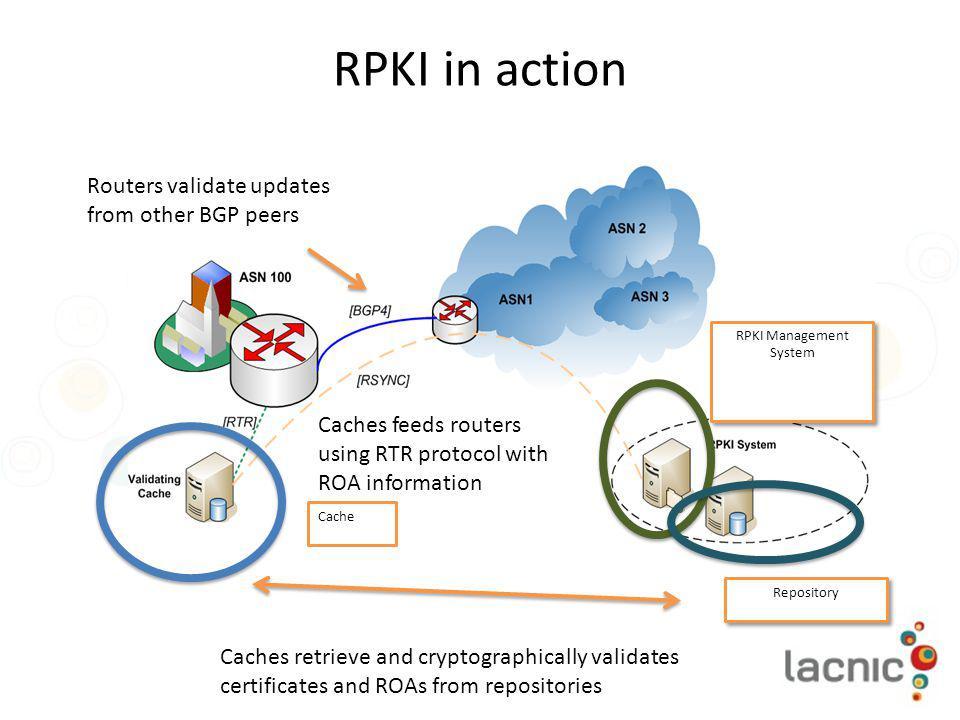 RPKI Management System