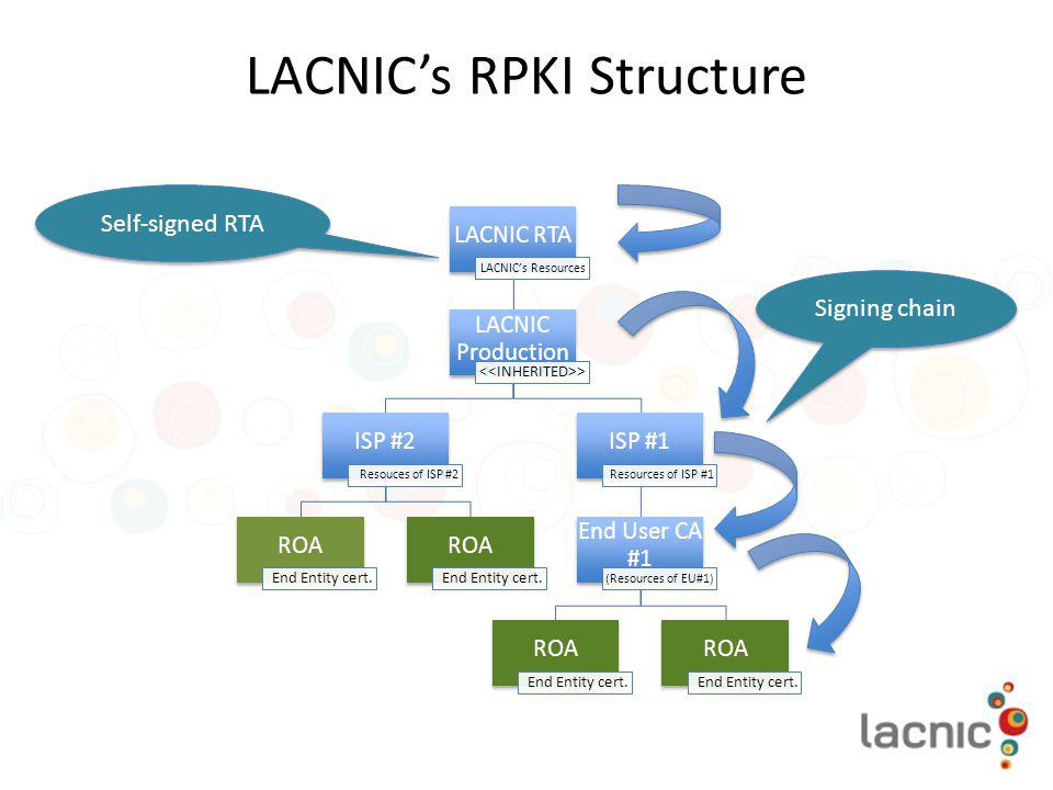 LACNIC's RPKI Structure