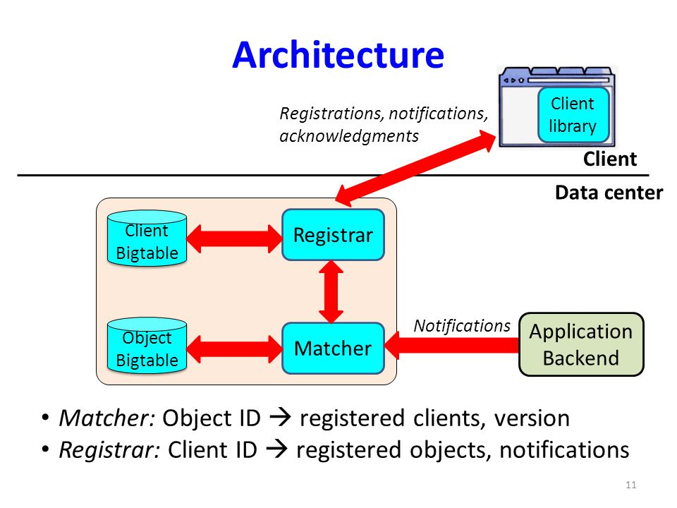Architecture Matcher: Object ID  registered clients, version