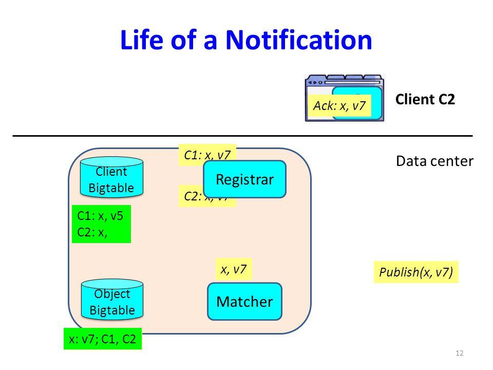 Life of a Notification Client C2 Data center Registrar Matcher
