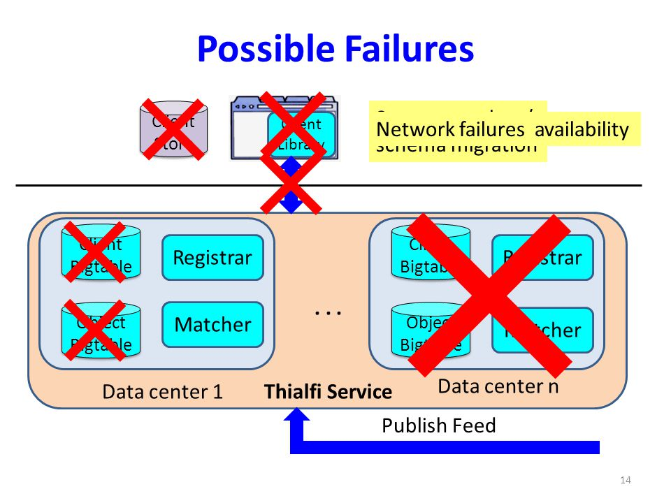 Possible Failures Server state loss/ schema migration Network failures