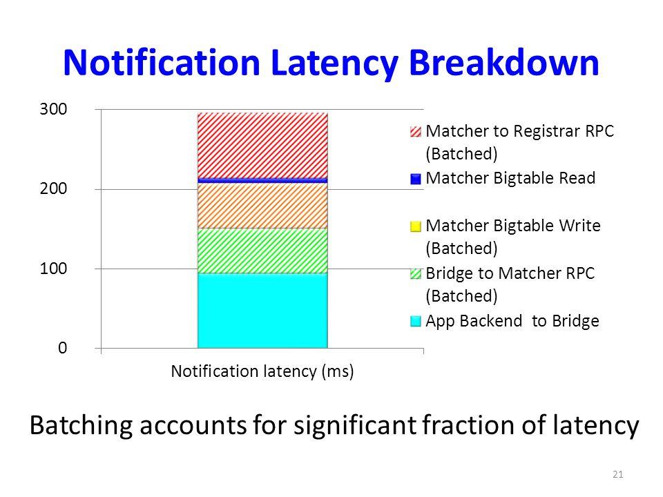 Notification Latency Breakdown