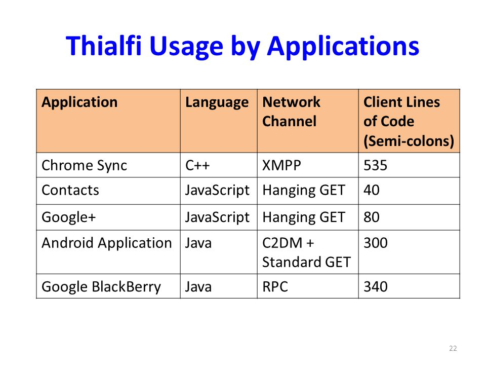Thialfi Usage by Applications