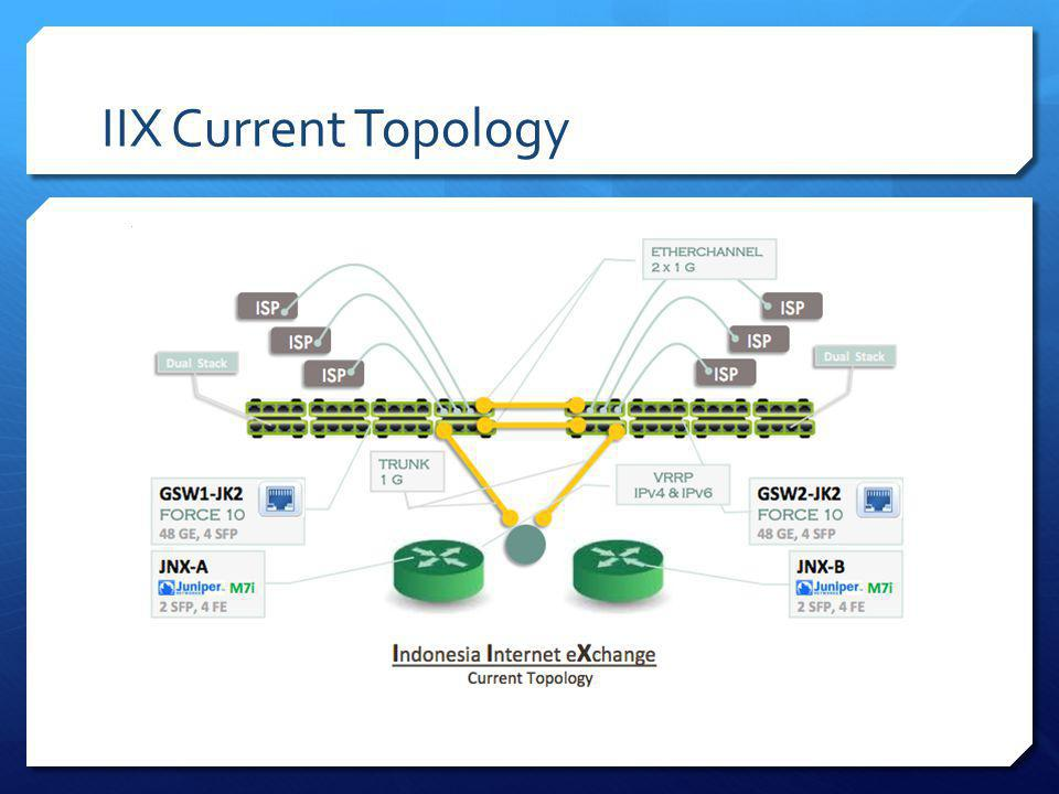 IIX Current Topology