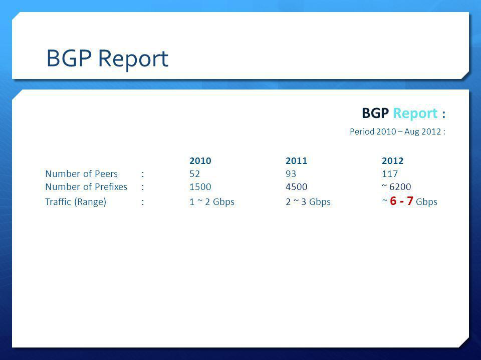 BGP Report BGP Report : 2010 2011 2012 Number of Peers : 52 93 117
