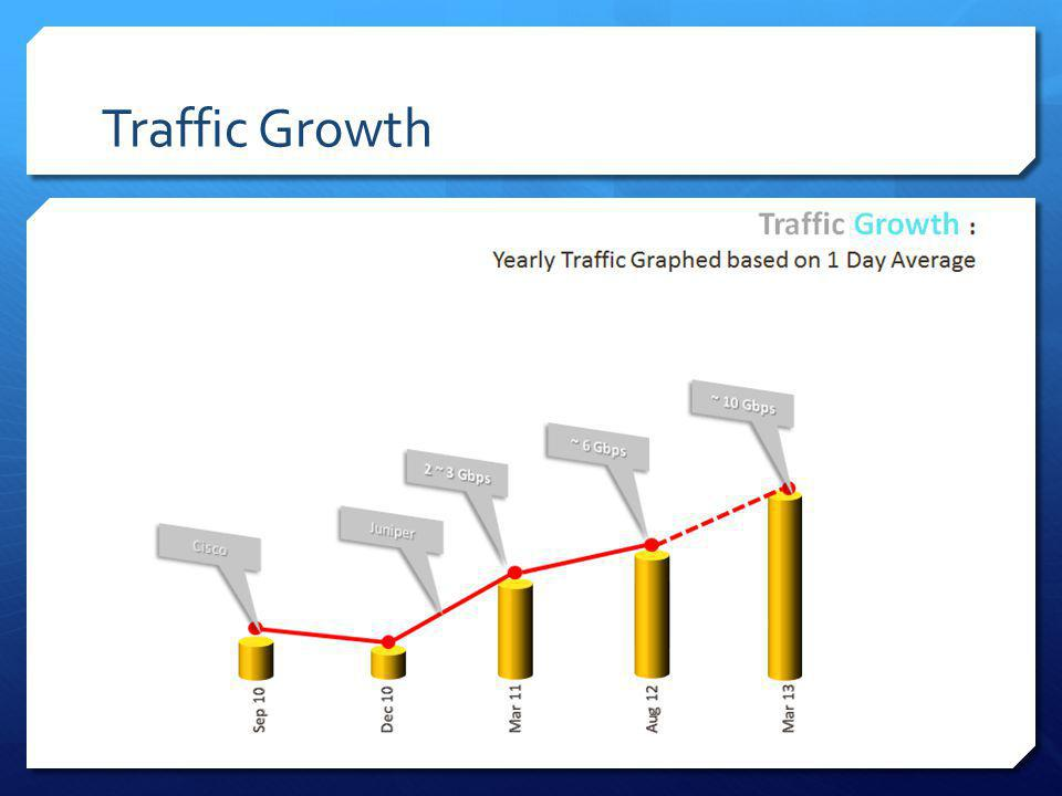 Traffic Growth