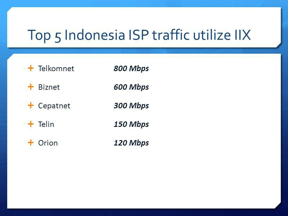 Top 5 Indonesia ISP traffic utilize IIX