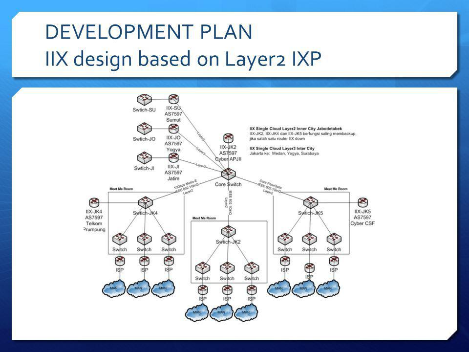 DEVELOPMENT PLAN IIX design based on Layer2 IXP