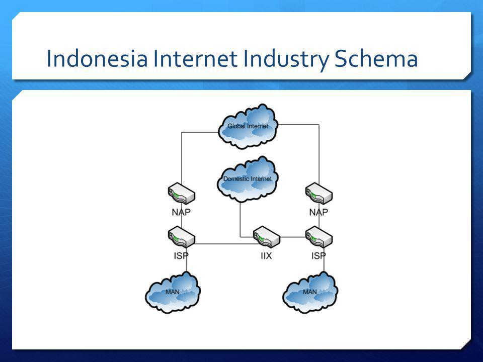 Indonesia Internet Industry Schema