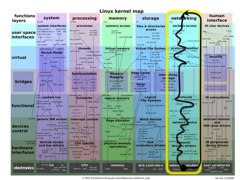 This picture shows the complexity of the Linux kernel