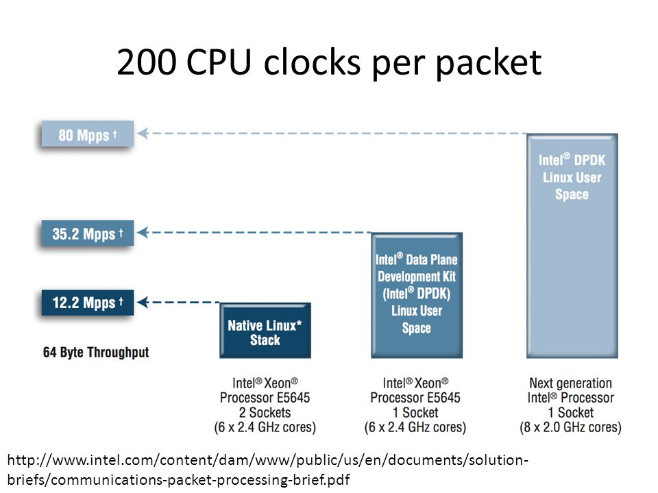 200 CPU clocks per packet
