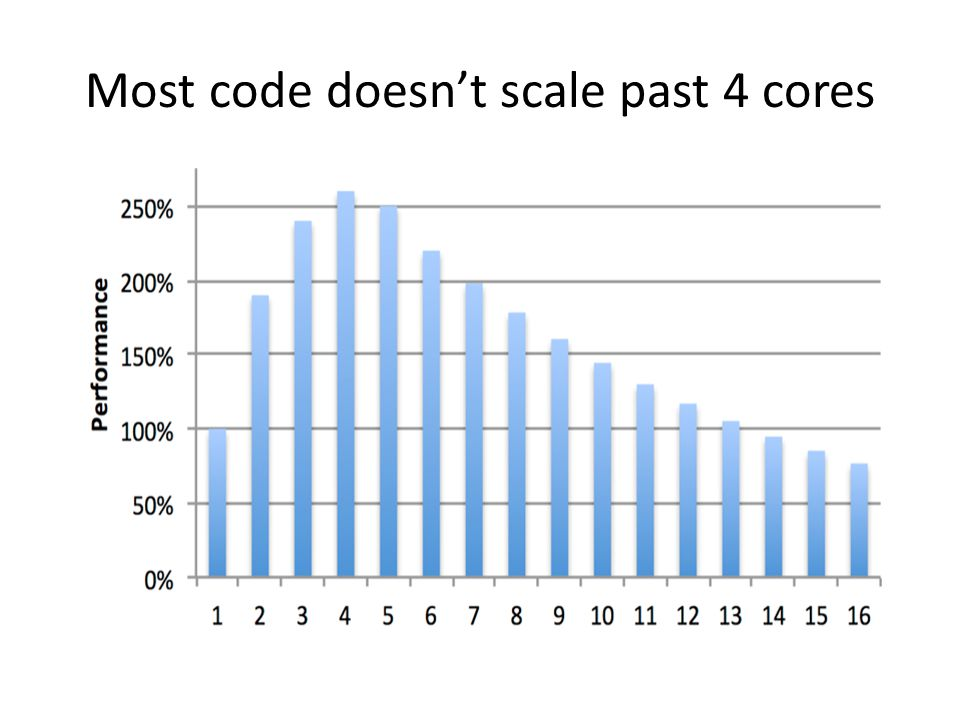 Most code doesn't scale past 4 cores