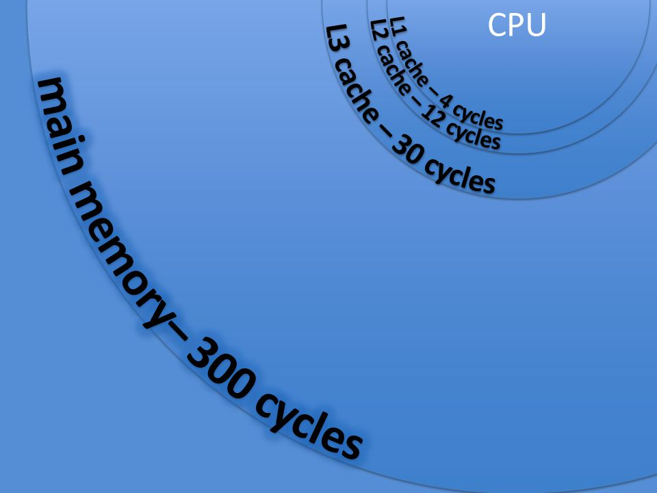 main memory– 300 cycles L3 cache – 30 cycles L2 cache – 12 cycles