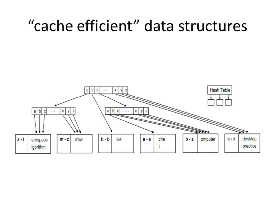 cache efficient data structures