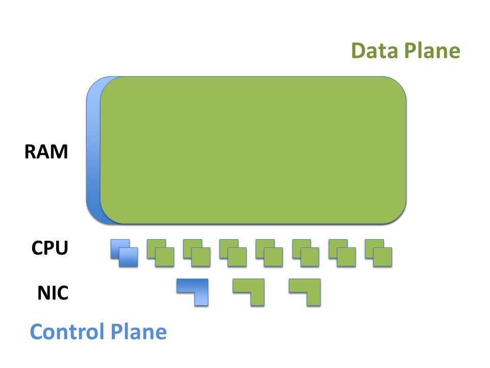 Data Plane RAM CPU NIC Control Plane