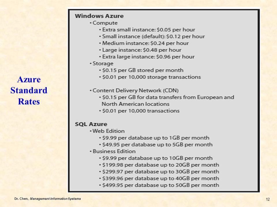 Azure Standard Rates