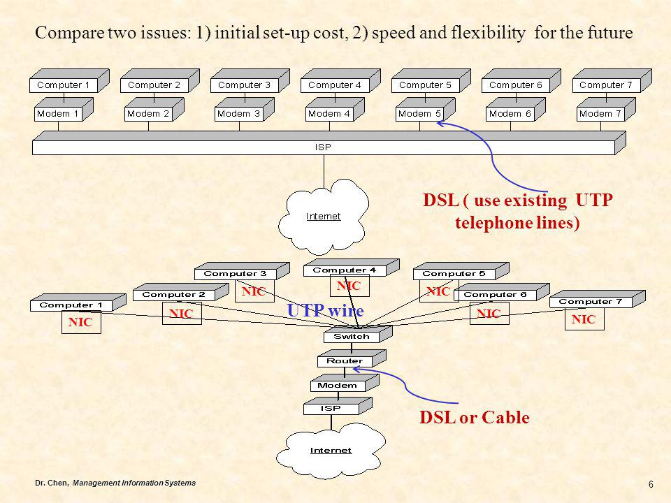 DSL ( use existing UTP telephone lines)