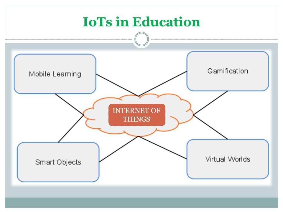 IoTs in Education INTERNET OF THINGS