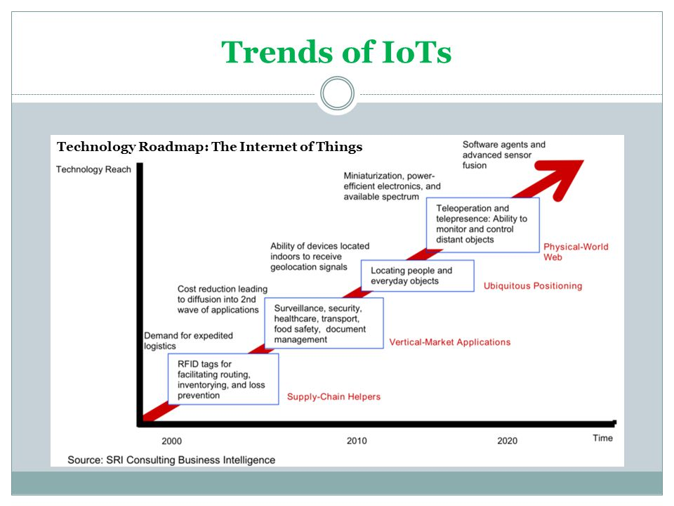 Trends of IoTs Technology Roadmap: The Internet of Things