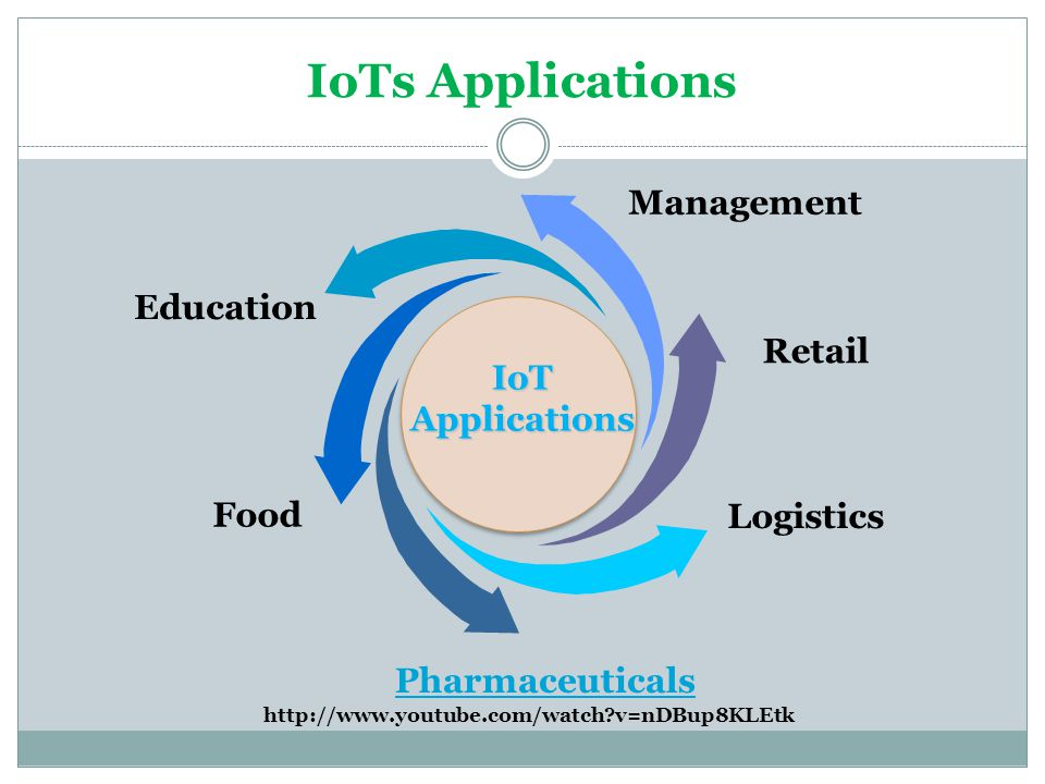 IoTs Applications Management Education Retail IoT Applications Food