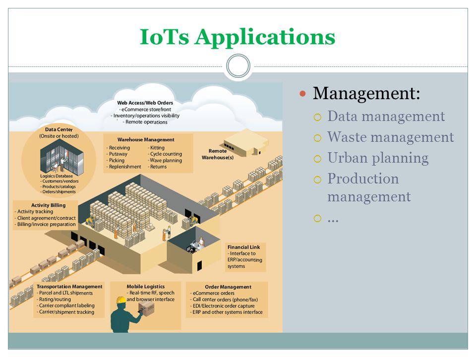 IoTs Applications Management: Data management Waste management
