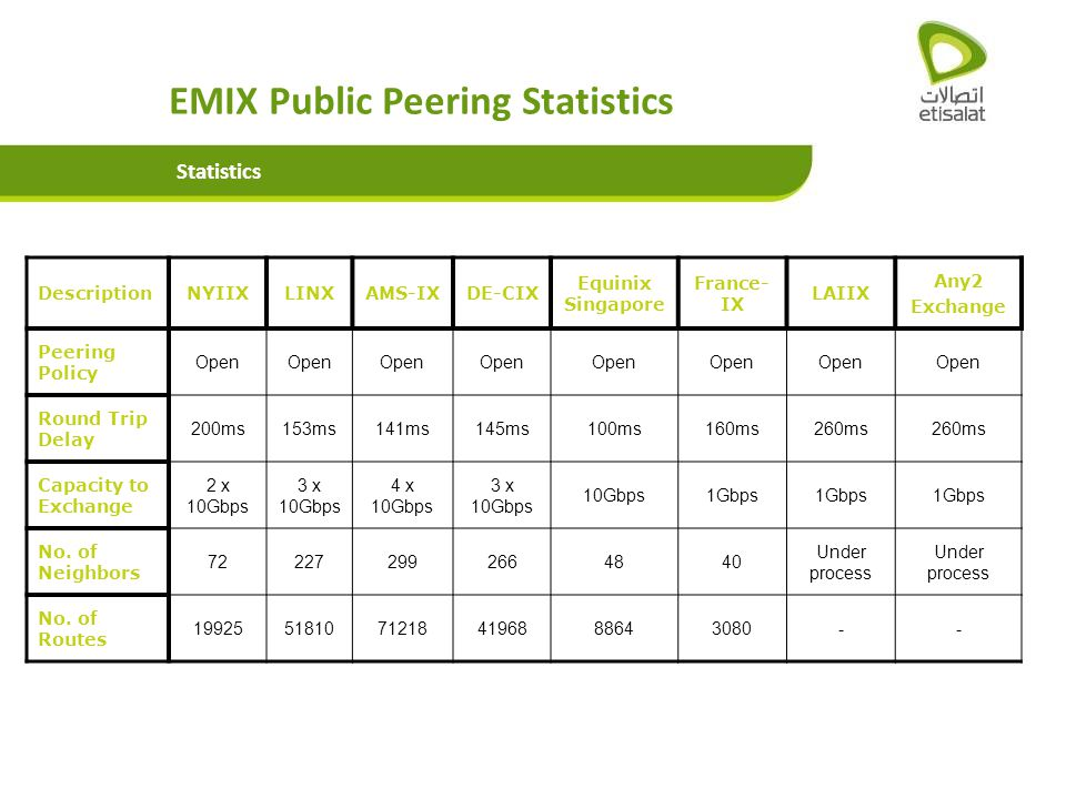 EMIX Public Peering Statistics