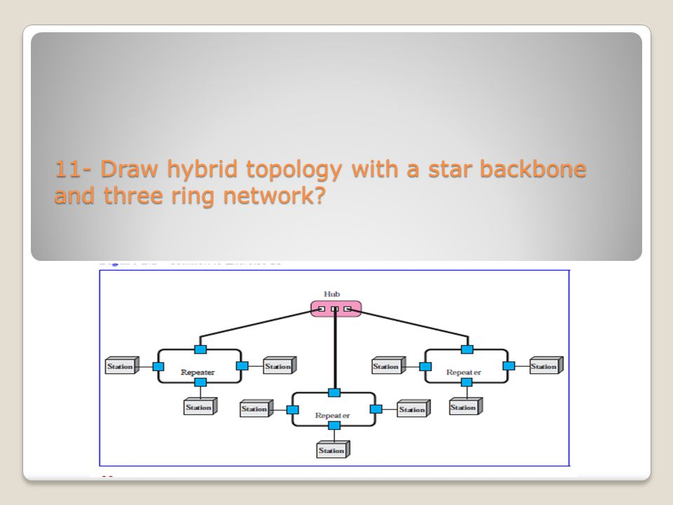 11- Draw hybrid topology with a star backbone and three ring network
