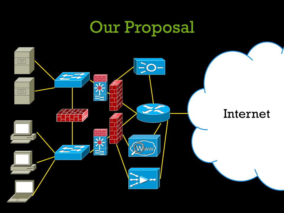 Our Proposal Internet