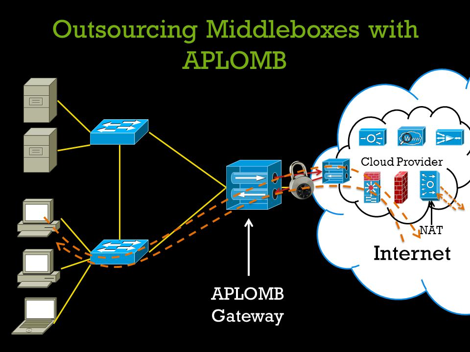 Outsourcing Middleboxes with APLOMB