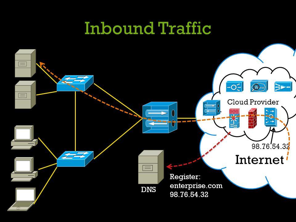 Inbound Traffic Internet Cloud Provider Register: enterprise.com