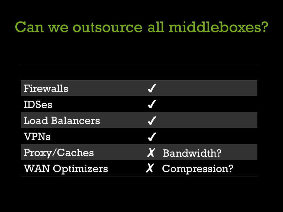 Can we outsource all middleboxes