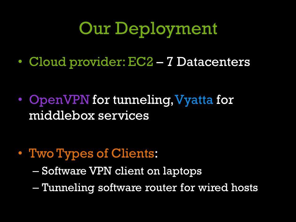 Our Deployment Cloud provider: EC2 – 7 Datacenters