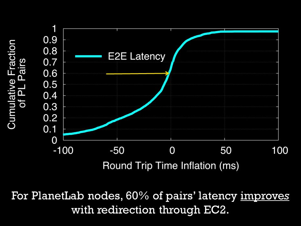 For PlanetLab nodes, 60% of pairs' latency improves with redirection through EC2.